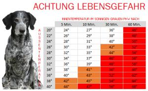 Temperaturtabelle